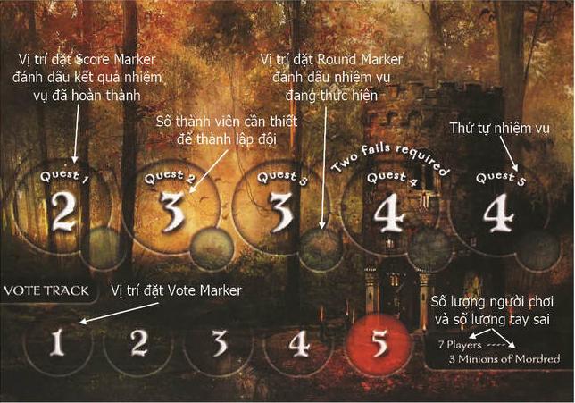 Giới thiệu một bảng trò chơi trong Avalon