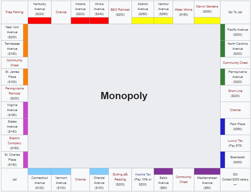 Thiết kế bàn cờ Monopoly Chuẩn (Bản Mỹ)
