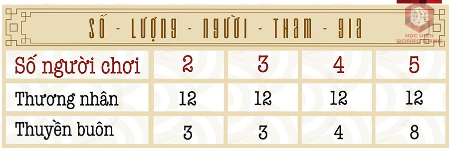 Bảng số lượng người tham gia board game Hội Phố