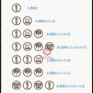 Cách tính điểm và thu thập các thẻ Souvenir