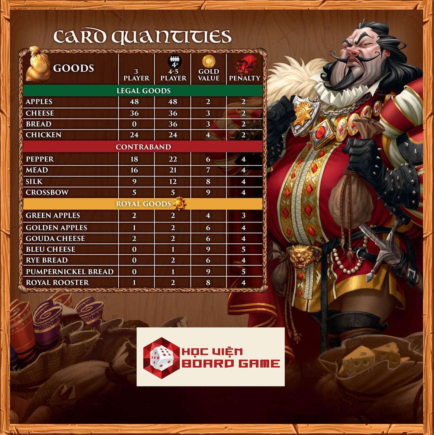 Hướng dẫn cách chơi boardgame Sheriff of Nottingham